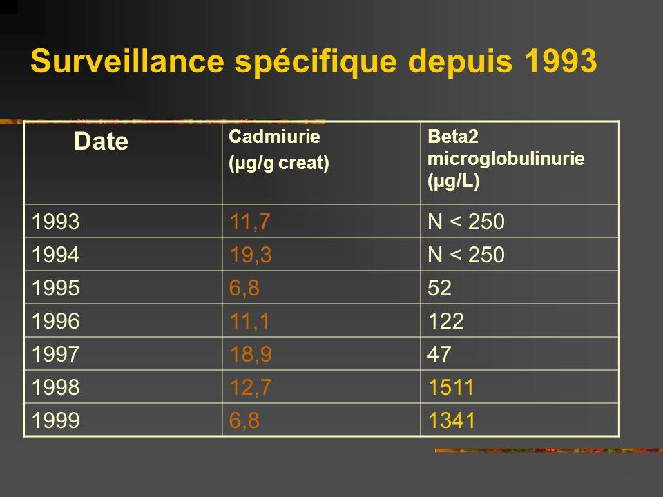 Date Cadmiurie (µg/g creat) Beta2 microglobulinurie (µg/L) 199311,7N < 250 199419,3N < 250 19956,852 199611,1122 199718,947 199812,71511 19996,81341