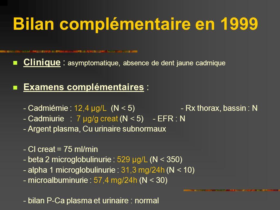 Bilan complémentaire en 1999 Clinique : asymptomatique, absence de dent jaune cadmique Examens complémentaires : - Cadmiémie : 12,4 µg/L (N < 5)- Rx t