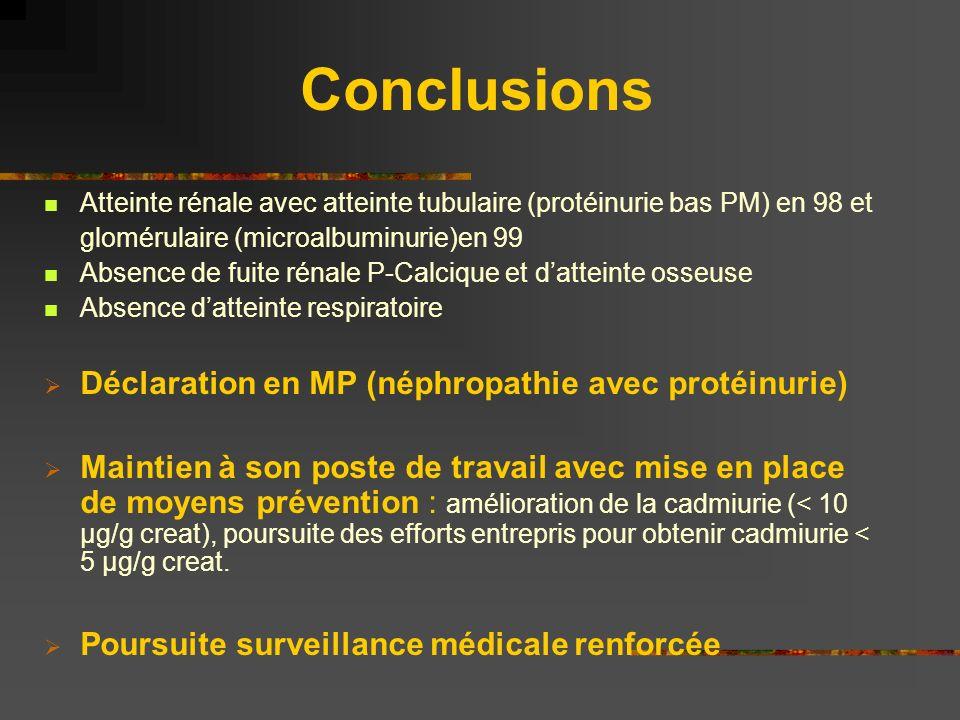 Conclusions Atteinte rénale avec atteinte tubulaire (protéinurie bas PM) en 98 et glomérulaire (microalbuminurie)en 99 Absence de fuite rénale P-Calci