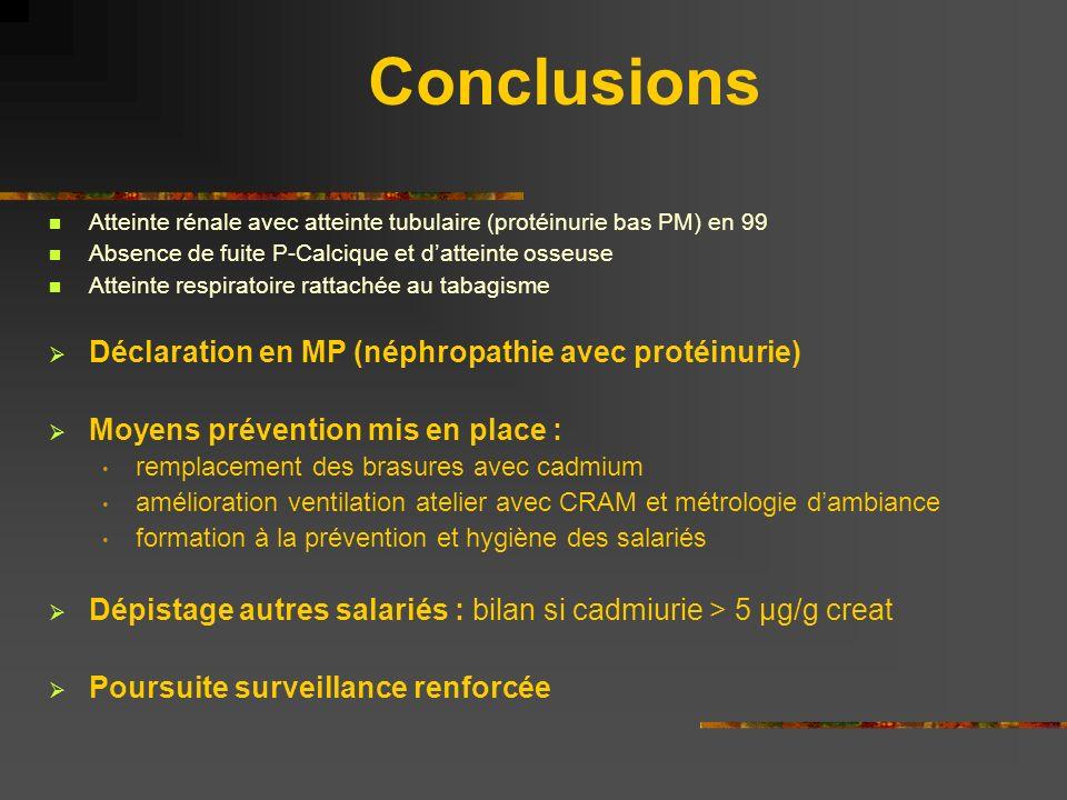 Conclusions Atteinte rénale avec atteinte tubulaire (protéinurie bas PM) en 99 Absence de fuite P-Calcique et datteinte osseuse Atteinte respiratoire