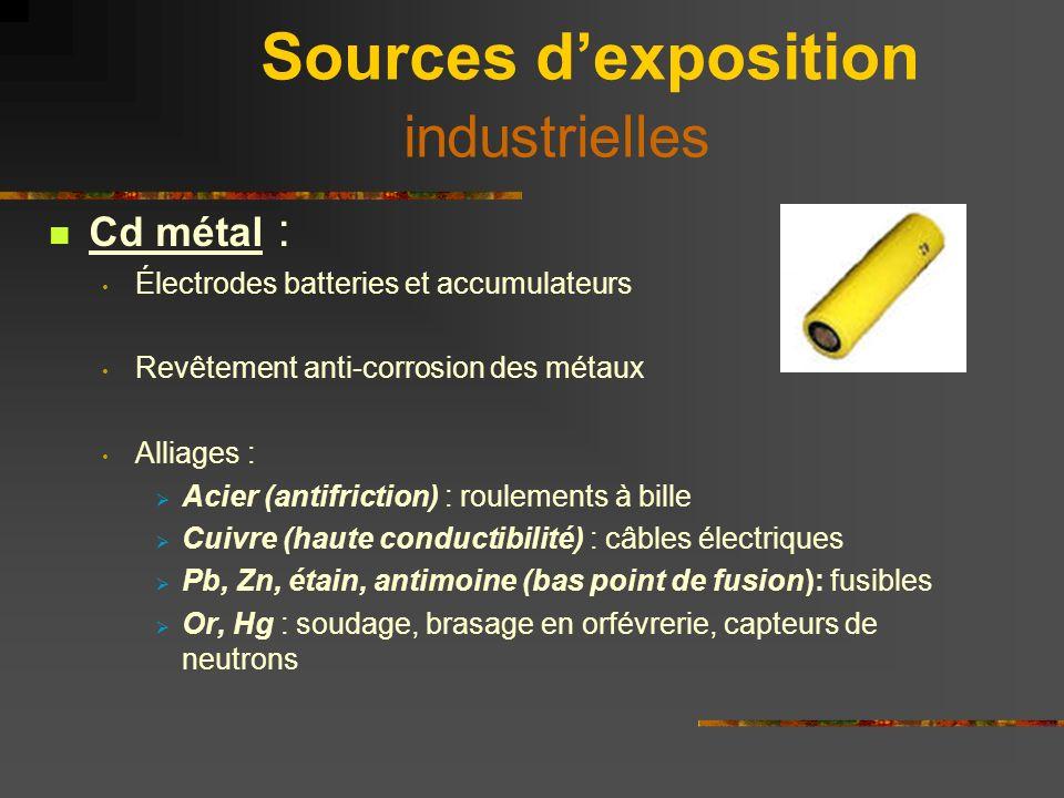 Sources dexposition industrielles Oxyde de Cd et OH de Cd : Agent catalyseur pour cadmiage électrolytique Accumulateurs Sels de Cd : Cadmiage électrolytique Pigments Stabilisants matières plastiques