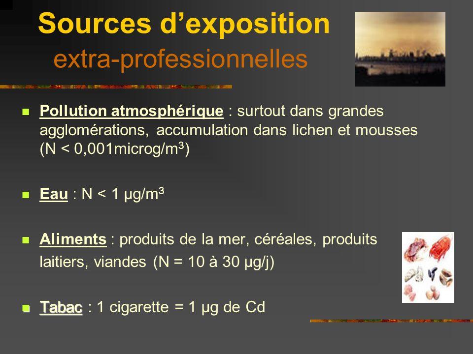 Sources dexposition extra-professionnelles Pollution atmosphérique : surtout dans grandes agglomérations, accumulation dans lichen et mousses (N < 0,0