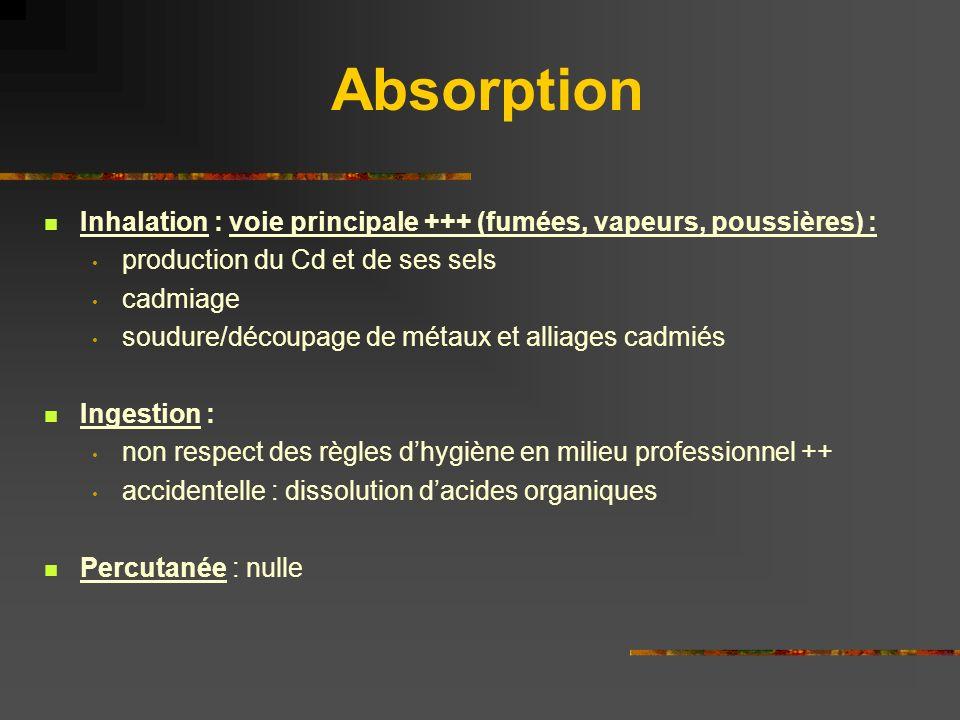 Absorption Inhalation : voie principale +++ (fumées, vapeurs, poussières) : production du Cd et de ses sels cadmiage soudure/découpage de métaux et al