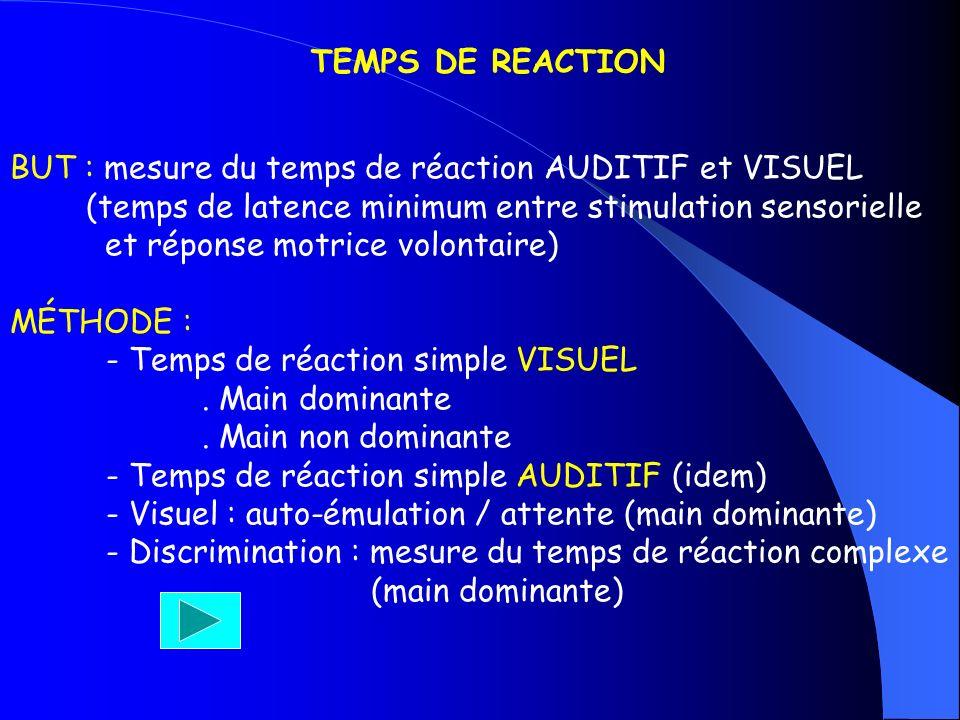 TEMPS DE REACTION BUT : mesure du temps de réaction AUDITIF et VISUEL (temps de latence minimum entre stimulation sensorielle et réponse motrice volon