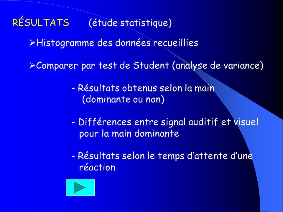 RÉSULTATS (étude statistique) Histogramme des données recueillies Comparer par test de Student (analyse de variance) - Résultats obtenus selon la main