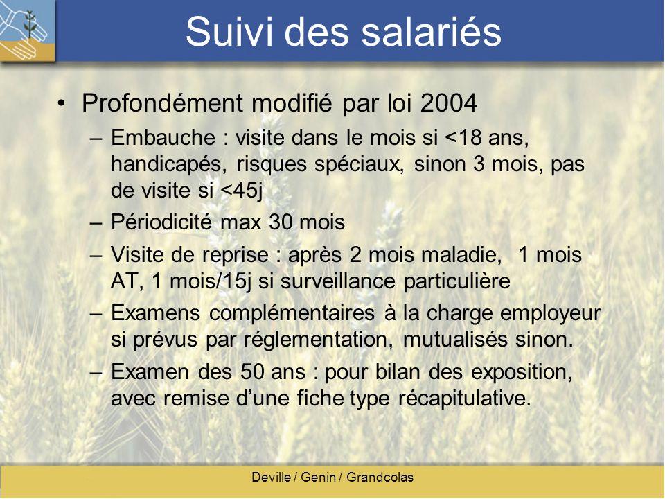Deville / Genin / Grandcolas Suivi des salariés Profondément modifié par loi 2004 –Embauche : visite dans le mois si <18 ans, handicapés, risques spéc