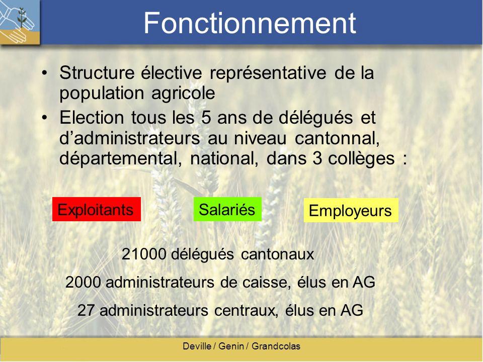 Deville / Genin / Grandcolas Fonctionnement Structure élective représentative de la population agricole Election tous les 5 ans de délégués et dadmini