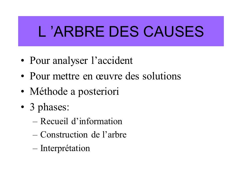 L ARBRE DES CAUSES Pour analyser laccident Pour mettre en œuvre des solutions Méthode a posteriori 3 phases: –Recueil dinformation –Construction de la