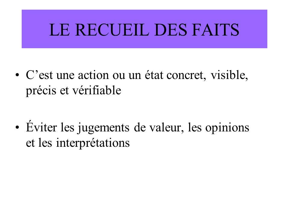 LE RECUEIL DES FAITS Cest une action ou un état concret, visible, précis et vérifiable Éviter les jugements de valeur, les opinions et les interprétat
