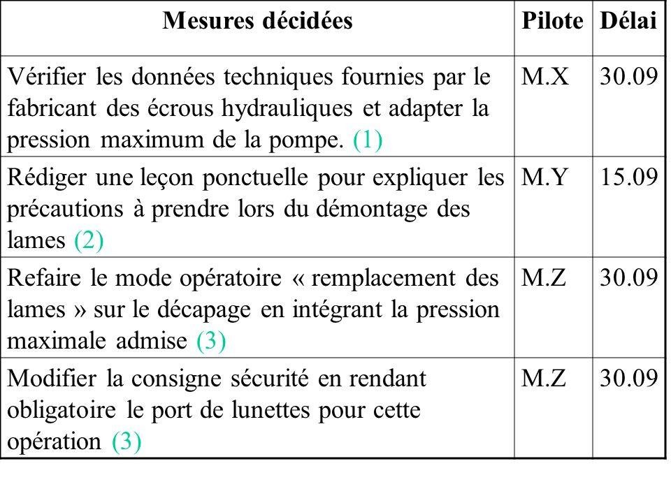 Mesures décidéesPiloteDélai Vérifier les données techniques fournies par le fabricant des écrous hydrauliques et adapter la pression maximum de la pom