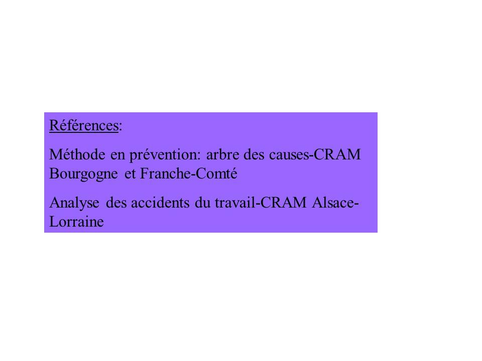Références: Méthode en prévention: arbre des causes-CRAM Bourgogne et Franche-Comté Analyse des accidents du travail-CRAM Alsace- Lorraine
