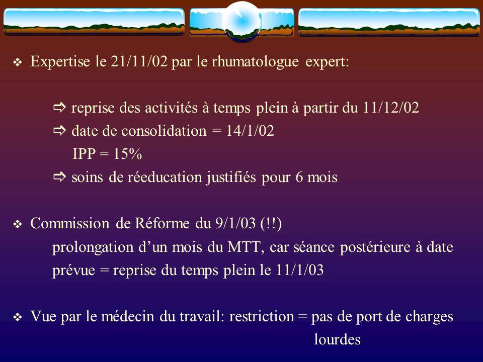 Expertise le 21/11/02 par le rhumatologue expert: reprise des activités à temps plein à partir du 11/12/02 date de consolidation = 14/1/02 IPP = 15% soins de réeducation justifiés pour 6 mois Commission de Réforme du 9/1/03 (!!) prolongation dun mois du MTT, car séance postérieure à date prévue = reprise du temps plein le 11/1/03 Vue par le médecin du travail: restriction = pas de port de charges lourdes