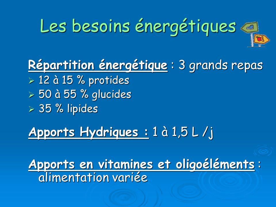 Les besoins énergétiques Répartition énergétique : 3 grands repas 12 à 15 % protides 12 à 15 % protides 50 à 55 % glucides 50 à 55 % glucides 35 % lipides 35 % lipides Apports Hydriques : 1 à 1,5 L /j Apports en vitamines et oligoéléments : alimentation variée