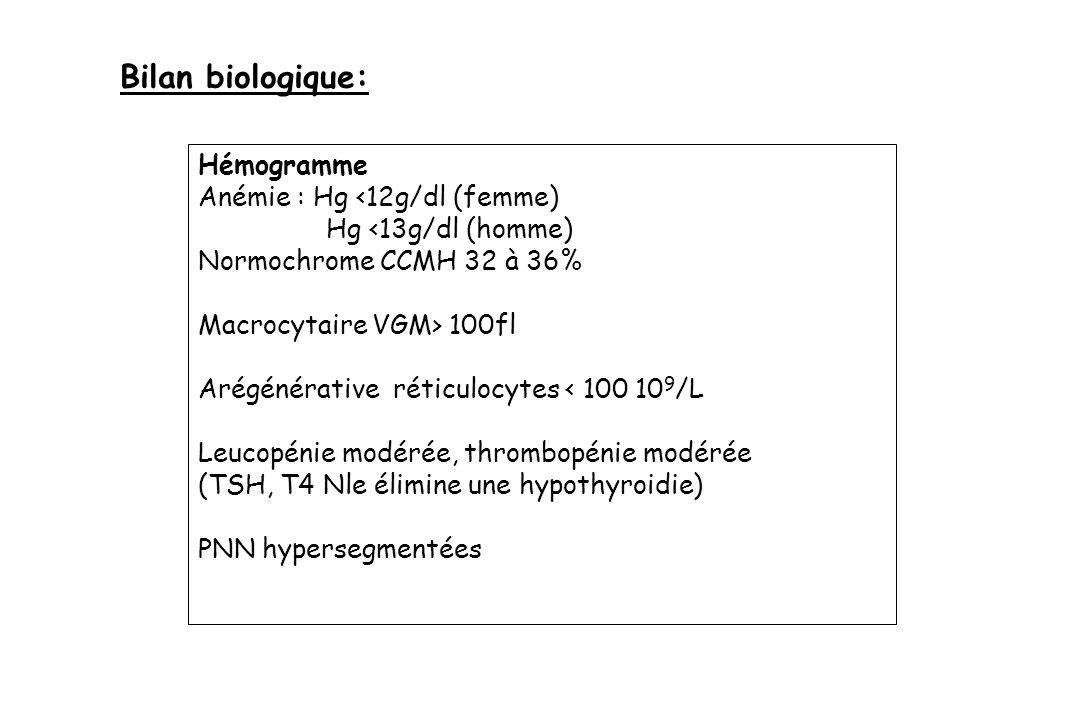 Hémogramme Anémie : Hg <12g/dl (femme) Hg <13g/dl (homme) Normochrome CCMH 32 à 36% Macrocytaire VGM> 100fl Arégénérative réticulocytes < 100 10 9 /L