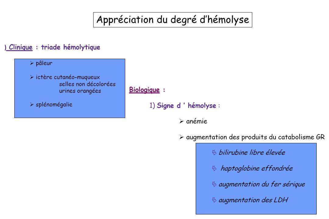 Appréciation du degré dhémolyse