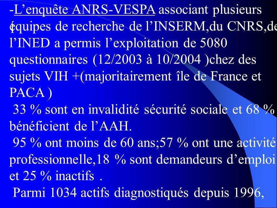 l -Lenquête ANRS-VESPA associant plusieurs équipes de recherche de lINSERM,du CNRS,de lINED a permis lexploitation de 5080 questionnaires (12/2003 à 10/2004 )chez des sujets VIH +(majoritairement île de France et PACA ) 33 % sont en invalidité sécurité sociale et 68 % bénéficient de lAAH.