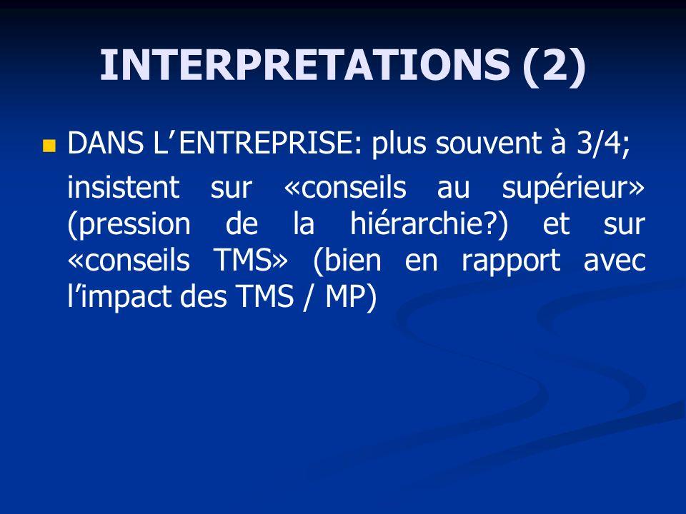 INTERPRETATIONS (2) DANS LENTREPRISE: plus souvent à 3/4; insistent sur «conseils au supérieur» (pression de la hiérarchie ) et sur «conseils TMS» (bien en rapport avec limpact des TMS / MP)