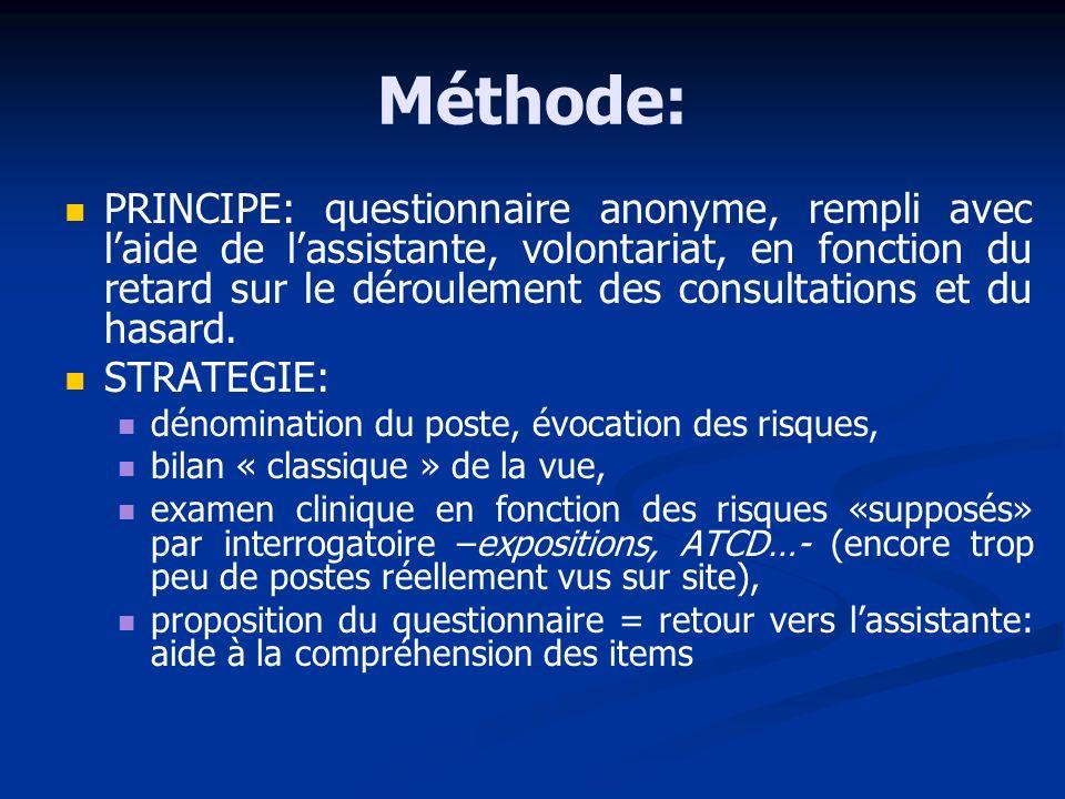Méthode: PRINCIPE: questionnaire anonyme, rempli avec laide de lassistante, volontariat, en fonction du retard sur le déroulement des consultations et