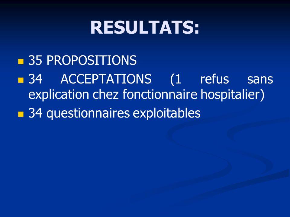 RESULTATS: 35 PROPOSITIONS 34 ACCEPTATIONS (1 refus sans explication chez fonctionnaire hospitalier) 34 questionnaires exploitables