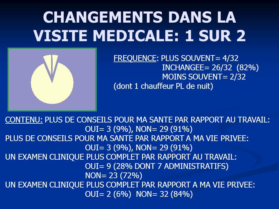 CHANGEMENTS DANS LA VISITE MEDICALE: 1 SUR 2 FREQUENCE: PLUS SOUVENT= 4/32 INCHANGEE= 26/32 (82%) MOINS SOUVENT= 2/32 (dont 1 chauffeur PL de nuit) CO