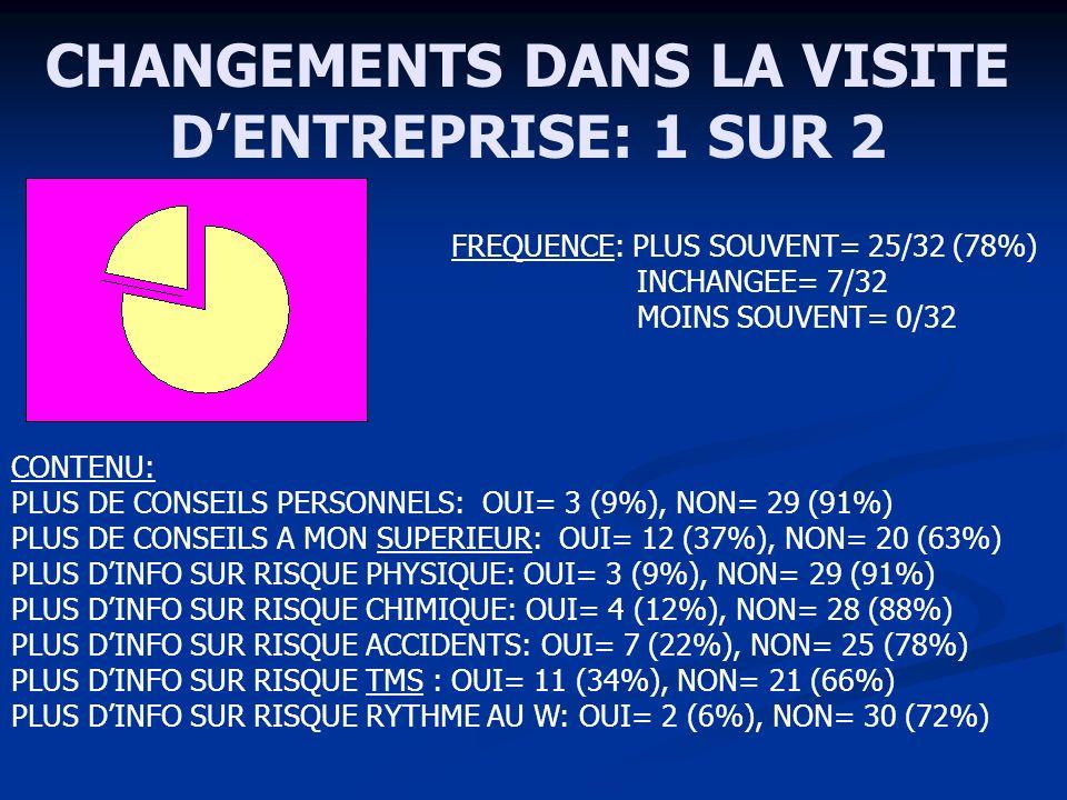 CHANGEMENTS DANS LA VISITE DENTREPRISE: 1 SUR 2 FREQUENCE: PLUS SOUVENT= 25/32 (78%) INCHANGEE= 7/32 MOINS SOUVENT= 0/32 CONTENU: PLUS DE CONSEILS PERSONNELS: OUI= 3 (9%), NON= 29 (91%) PLUS DE CONSEILS A MON SUPERIEUR: OUI= 12 (37%), NON= 20 (63%) PLUS DINFO SUR RISQUE PHYSIQUE: OUI= 3 (9%), NON= 29 (91%) PLUS DINFO SUR RISQUE CHIMIQUE: OUI= 4 (12%), NON= 28 (88%) PLUS DINFO SUR RISQUE ACCIDENTS: OUI= 7 (22%), NON= 25 (78%) PLUS DINFO SUR RISQUE TMS : OUI= 11 (34%), NON= 21 (66%) PLUS DINFO SUR RISQUE RYTHME AU W: OUI= 2 (6%), NON= 30 (72%)