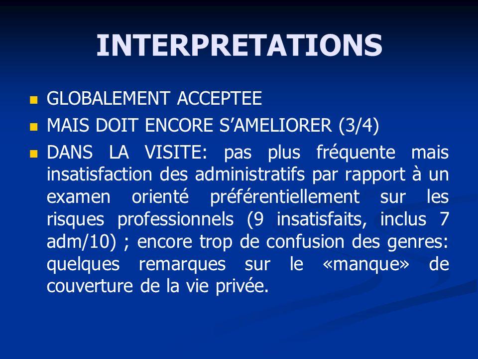 INTERPRETATIONS GLOBALEMENT ACCEPTEE MAIS DOIT ENCORE SAMELIORER (3/4) DANS LA VISITE: pas plus fréquente mais insatisfaction des administratifs par r