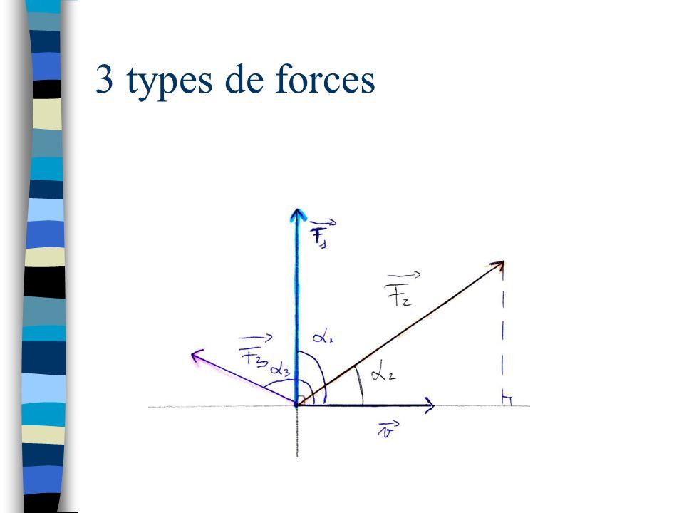 3 types de forces