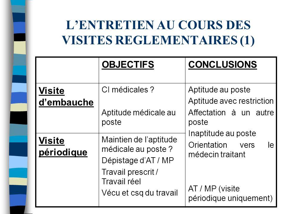 LENTRETIEN AU COURS DES VISITES REGLEMENTAIRES (2) OBJECTIFSCONCLUSIONS Visite de reprise Aptitude médicale +/- adaptation du poste +/- réadaptation du salarié Pénibilité du poste 0 Si AT / MP : cause, prise en charge .