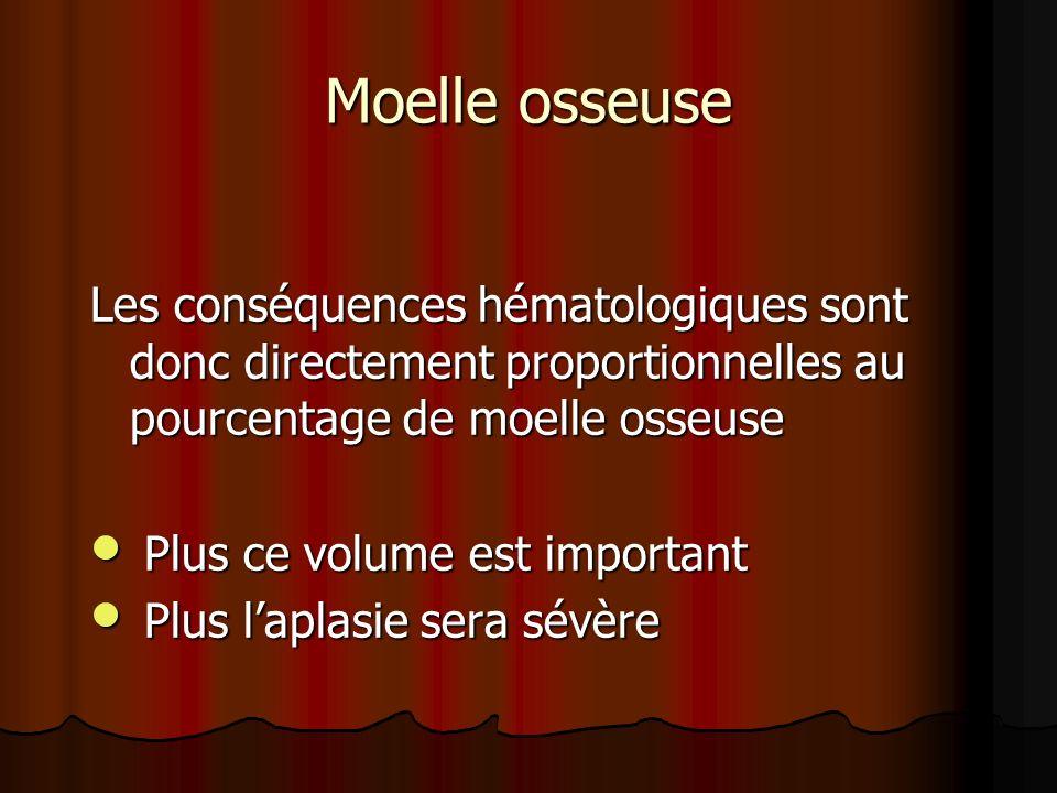Moelle osseuse Les conséquences hématologiques sont donc directement proportionnelles au pourcentage de moelle osseuse Plus ce volume est important Pl