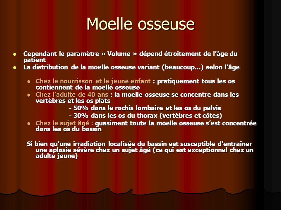 Moelle osseuse Cependant le paramètre « Volume » dépend étroitement de lâge du patient Cependant le paramètre « Volume » dépend étroitement de lâge du