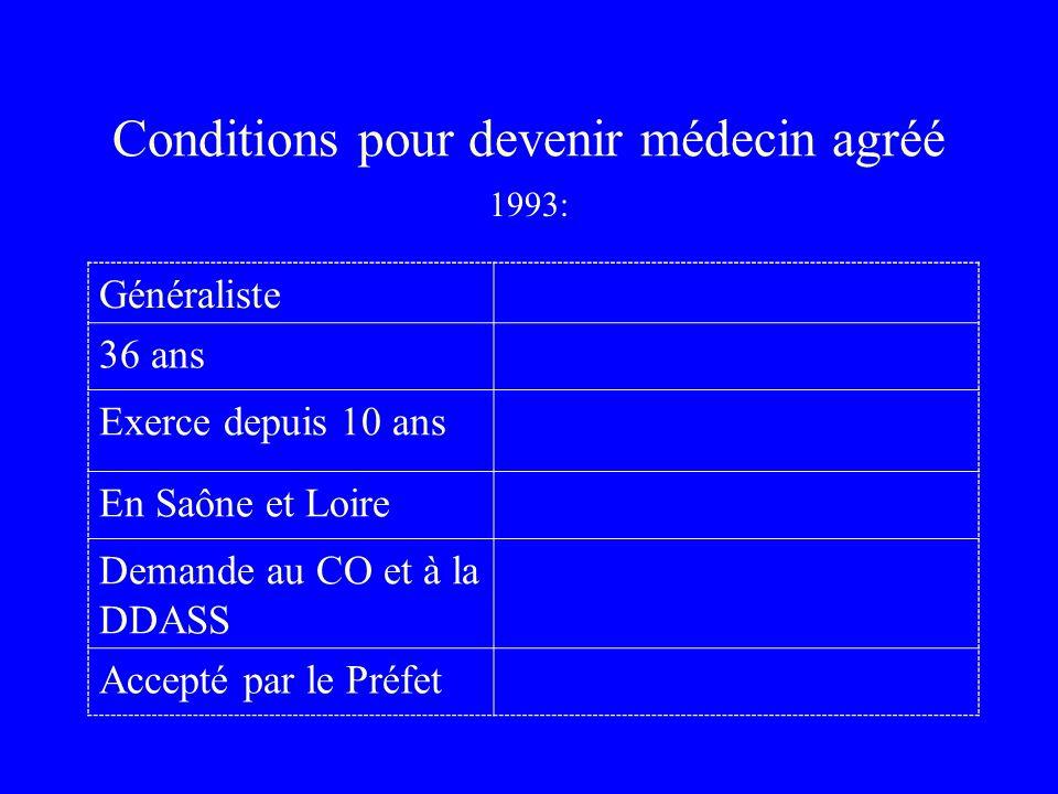 Conditions pour devenir médecin agréé Généraliste 36 ans Exerce depuis 10 ans En Saône et Loire Demande au CO et à la DDASS Accepté par le Préfet 1993: