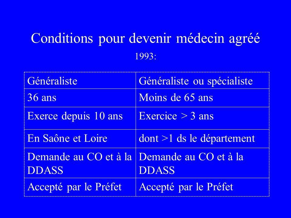 Conditions pour devenir médecin agréé GénéralisteGénéraliste ou spécialiste 36 ansMoins de 65 ans Exerce depuis 10 ansExercice > 3 ans En Saône et Loiredont >1 ds le département Demande au CO et à la DDASS Accepté par le Préfet 1993: