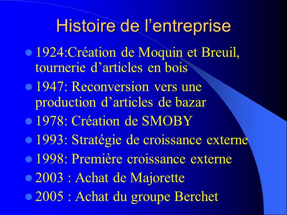 Histoire de lentreprise 1924:Création de Moquin et Breuil, tournerie darticles en bois 1947: Reconversion vers une production darticles de bazar 1978:
