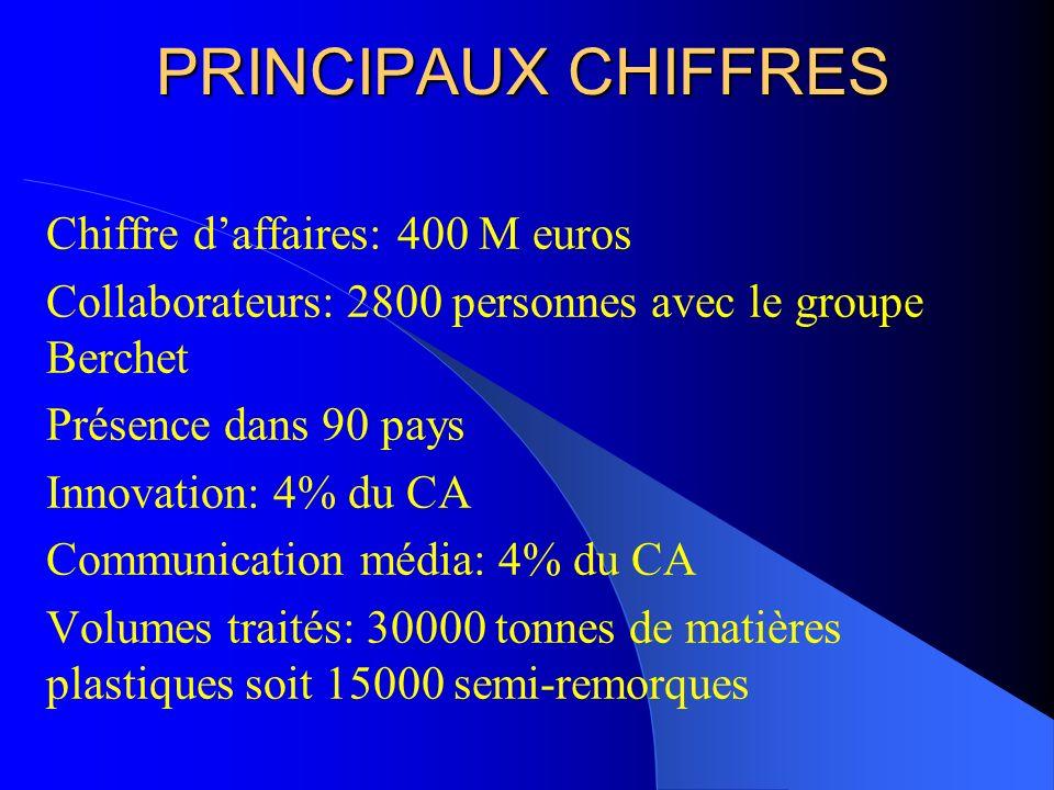 PRINCIPAUX CHIFFRES Chiffre daffaires: 400 M euros Collaborateurs: 2800 personnes avec le groupe Berchet Présence dans 90 pays Innovation: 4% du CA Co