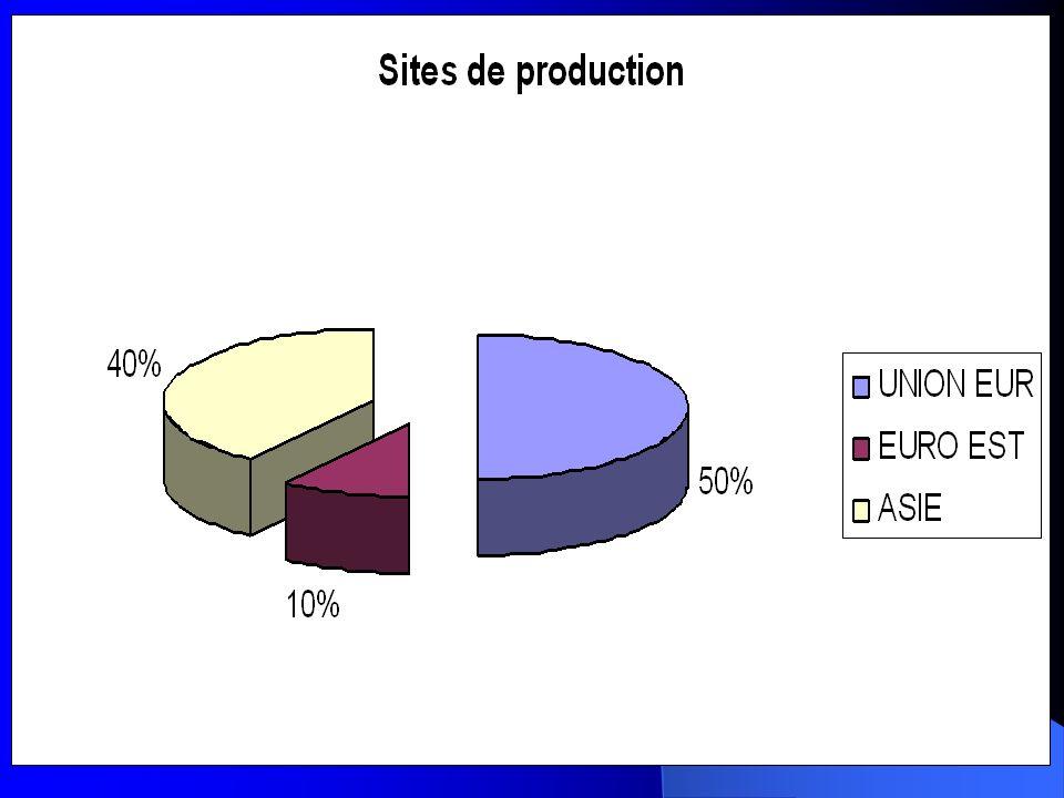 SMOBY MAJORETTE DANS LE CONTEXTE INTERNATIONAL Développement du groupe Accélération depuis 1993: acquisitions successives jusquà 2005, pour devenir le numéro deux européen.