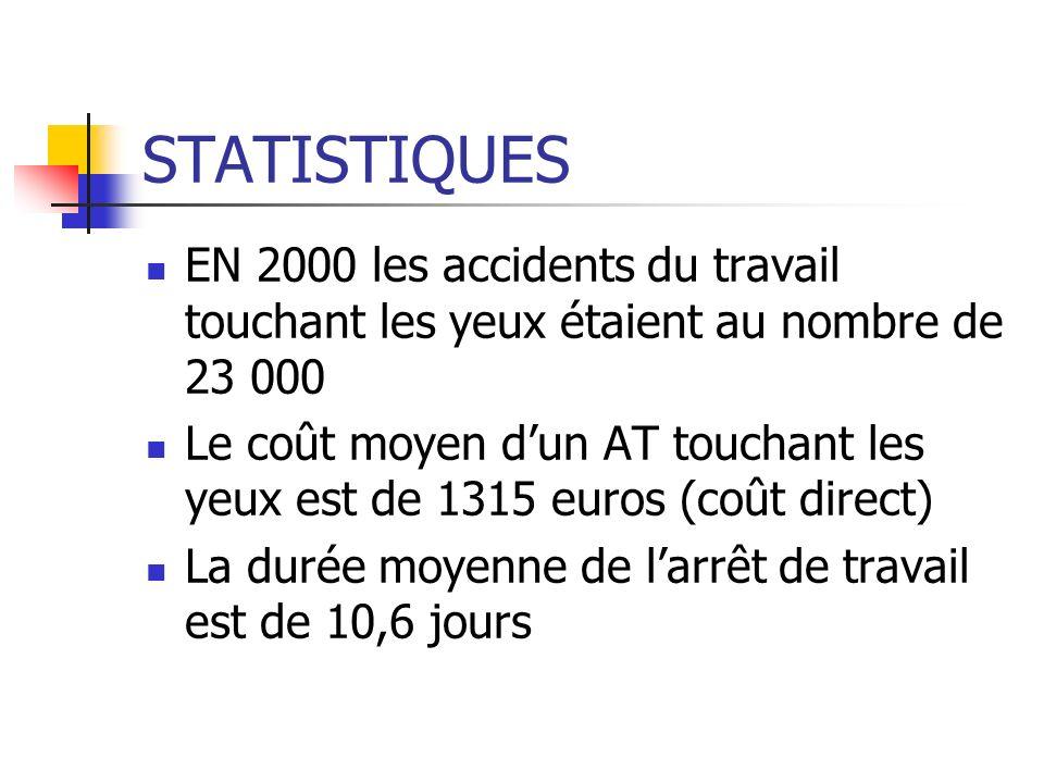 STATISTIQUES EN 2000 les accidents du travail touchant les yeux étaient au nombre de 23 000 Le coût moyen dun AT touchant les yeux est de 1315 euros (