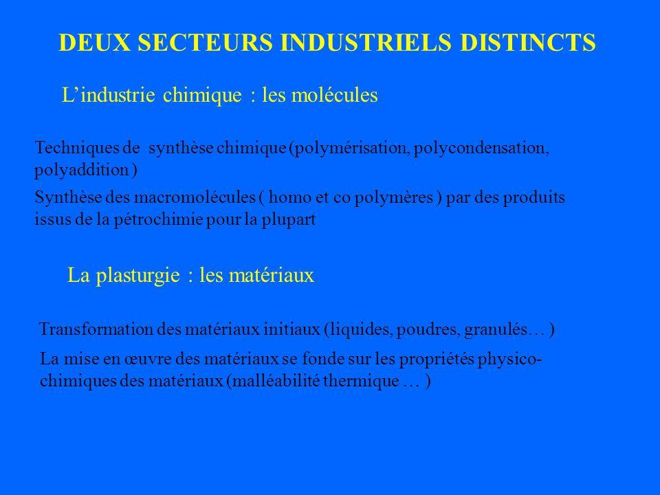 DEUX SECTEURS INDUSTRIELS DISTINCTS Lindustrie chimique : les molécules La plasturgie : les matériaux Techniques de synthèse chimique (polymérisation,