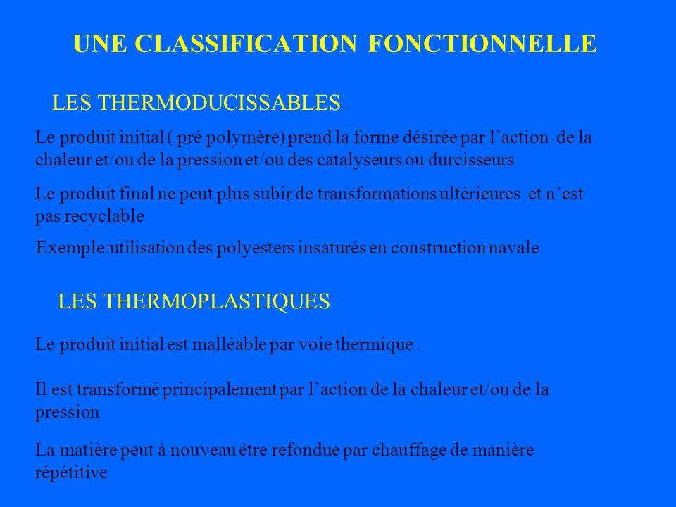 UNE CLASSIFICATION FONCTIONNELLE LES THERMODUCISSABLES LES THERMOPLASTIQUES Le produit initial ( pré polymère) prend la forme désirée par laction de l