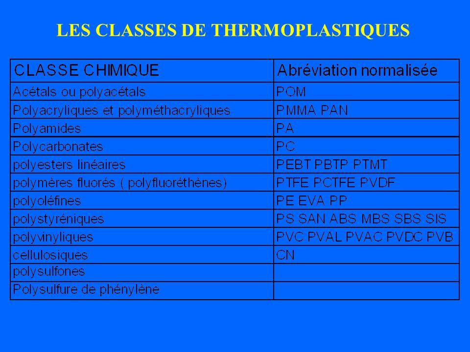 LES CLASSES DE THERMOPLASTIQUES