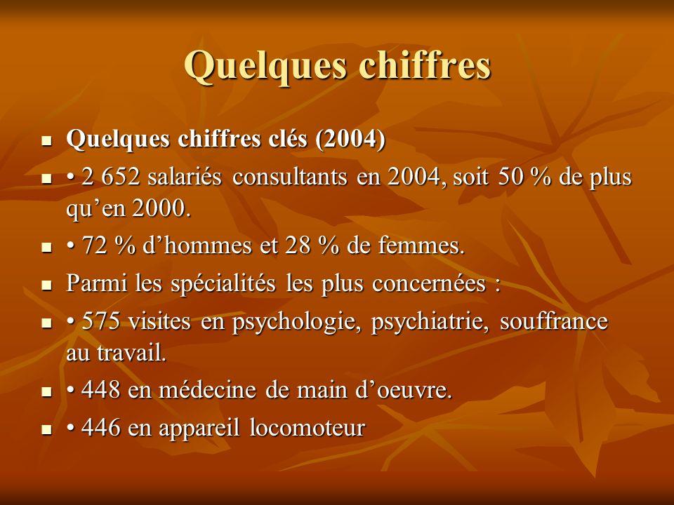 Quelques chiffres Quelques chiffres clés (2004) Quelques chiffres clés (2004) 2 652 salariés consultants en 2004, soit 50 % de plus quen 2000. 2 652 s