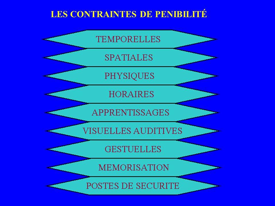 LES CONTRAINTES DE PENIBILITÉ TEMPORELLES SPATIALES PHYSIQUES HORAIRES APPRENTISSAGES VISUELLES AUDITIVES GESTUELLES MEMORISATION POSTES DE SECURITE PENIBILI TE
