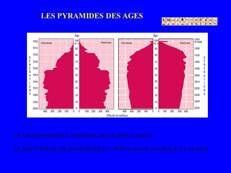 LES PYRAMIDES DES AGES PYRAMIDES DES AGES LE PHENOMENE DE RESSEREMENT : POPULATION GLOBALE ET ACTIVE LE VIEILLISSEMENT GENERAL DE LA POPULATION