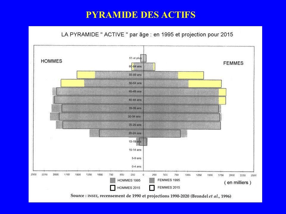 PYRAMIDE DES ACTIFS