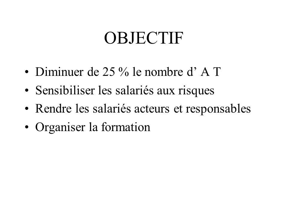 OBJECTIF Diminuer de 25 % le nombre d A T Sensibiliser les salariés aux risques Rendre les salariés acteurs et responsables Organiser la formation