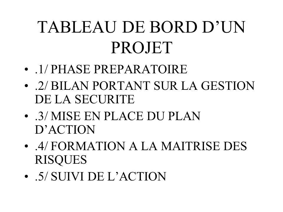 TABLEAU DE BORD DUN PROJET.1/ PHASE PREPARATOIRE.2/ BILAN PORTANT SUR LA GESTION DE LA SECURITE.3/ MISE EN PLACE DU PLAN DACTION.4/ FORMATION A LA MAI