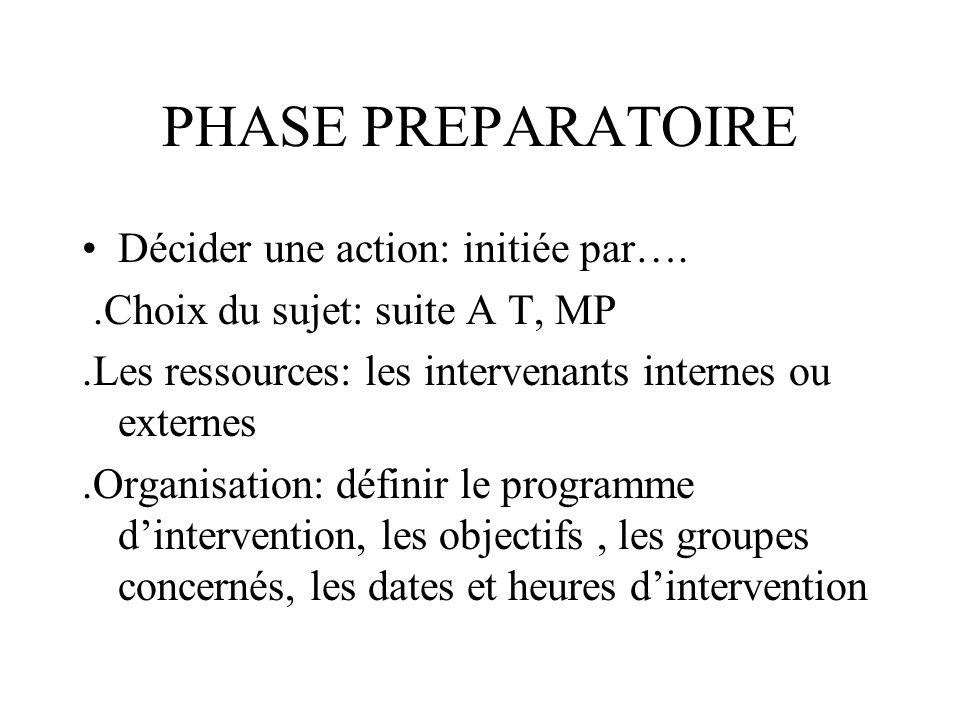 PHASE PREPARATOIRE Décider une action: initiée par…..Choix du sujet: suite A T, MP.Les ressources: les intervenants internes ou externes.Organisation: