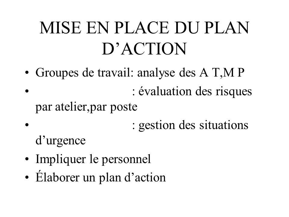 MISE EN PLACE DU PLAN DACTION Groupes de travail: analyse des A T,M P : évaluation des risques par atelier,par poste : gestion des situations durgence