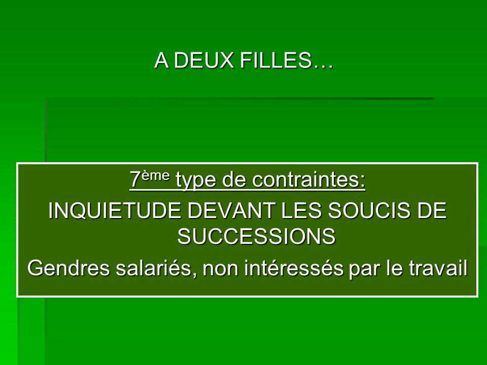 7 ème type de contraintes: INQUIETUDE DEVANT LES SOUCIS DE SUCCESSIONS Gendres salariés, non intéressés par le travail A DEUX FILLES…