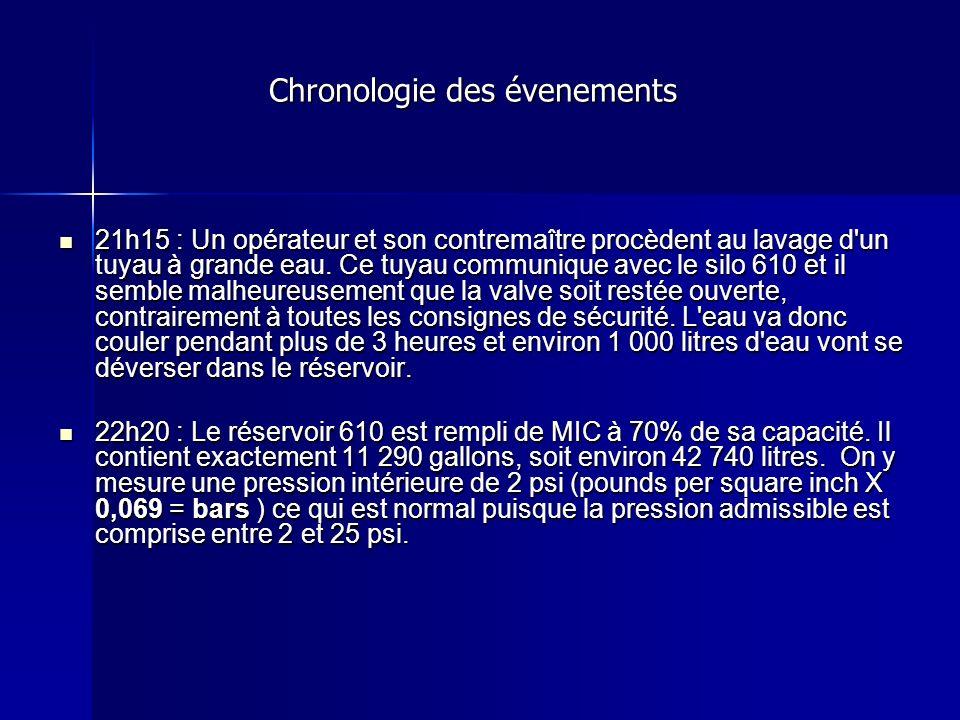 Chronologie des évenements Chronologie des évenements 21h15 : Un opérateur et son contremaître procèdent au lavage d'un tuyau à grande eau. Ce tuyau c