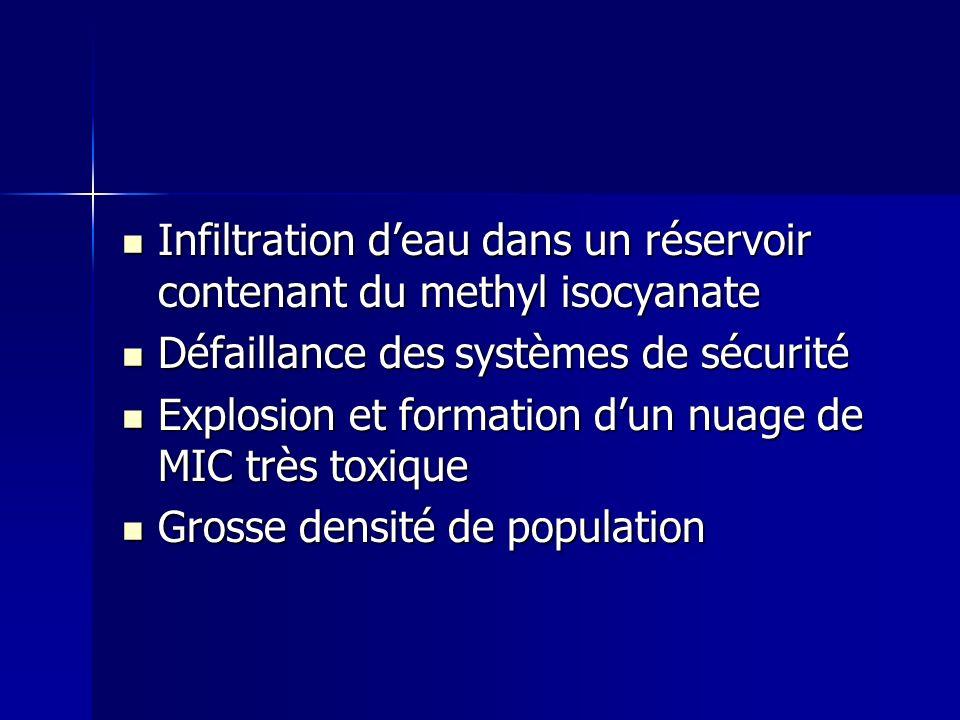 Infiltration deau dans un réservoir contenant du methyl isocyanate Infiltration deau dans un réservoir contenant du methyl isocyanate Défaillance des